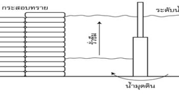 วิธีรับมือน้ำใช้วิธีถอยจากแนวรั้วมาระยะประมาณ 1 ? 1.5 เมตร ตั้งแนวกำแพงกระสอบทรายใหม่ ปล่อยให้น้ำรั่วซึมแนวรั้วเข้ามาแต่โดยดี