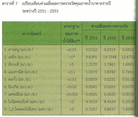 เปรียบเทียบค่าเฉลี่ยผลการตรวจวัดคุณภาพน้ำบาดาลระหว่างปี 2551-2553 ที่มา : สำนักจัดการคุณภาพน้ำ กรมควบคุมมลพิษ