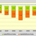 การเปรียบเทียบงบชำระหนี้ที่ได้รับการจัดสรรและไม่ได้รับการจัดสรร ปีงบประมาณ 2547-2555