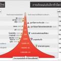 การเกิดแผ่นดินไหวทั่วโลกในแต่ละปี - ภาพจาก วิชาการธรณีไทย GeoThai.net