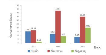 สถิติประชากรไทย