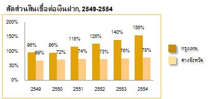 สัดส่วนสินเชื่อต่อเงินฝาก, 2549-2554