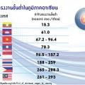 เปรียบเทียบค่าจ้างแรงงานขั้นต่ำในภูมิภาคอาเซียน