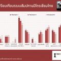 เปรียบเทียบระบบสัมปทานปิโตรเลียมไทย-1