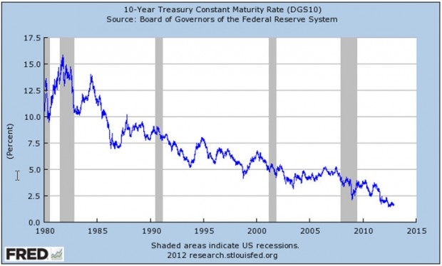 10-year Treasury Constant Maturity Rate (DGS 10)
