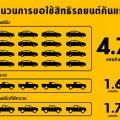 จำนวนรถ (รูปเฉพาะ)