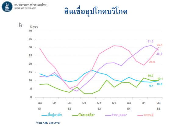 ที่มา:  ธนาคารแห่งประเทศไทย