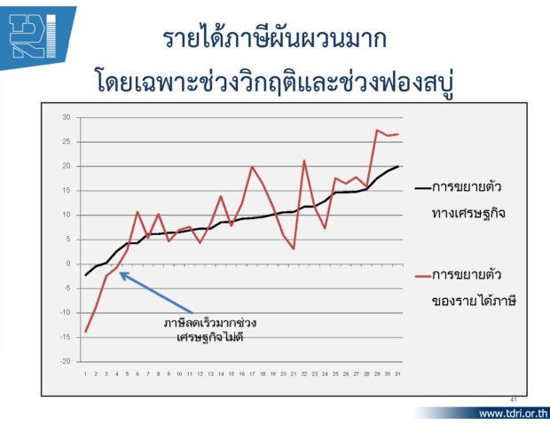 1.-TDRI-Public-Seminar-25.1.13_Page_41