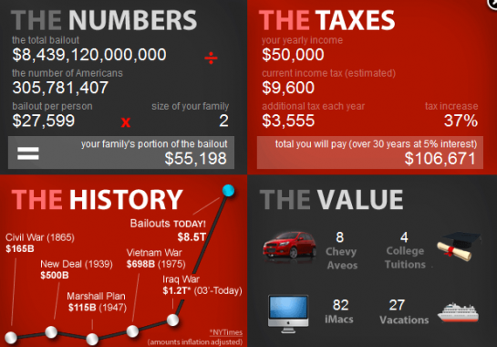 The Numbers, The Taxes, The History & The Value