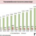 จำนวนแพทย์โรงพยาบาลชุมชน-แพทย์ที่ลาออก