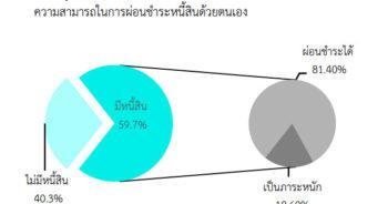 ที่มา : รายงานภาวะสังคมไตรมาส 3 ปี 2556 สศช.