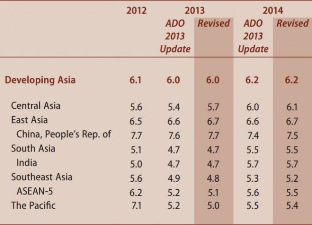 ตัวเลขการปรับประมาณการอัตราการเติบโตทางเศรษฐกิจของประเทศกำลังพัฒนาในเอเชียของเอดีบี