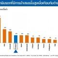 เปรียบเทียบอัตราภาษามรดกไทยกับประเทศต่างๆ