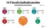 โครงสร้างเงินเดือนข้าราชการไทย