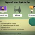 ปัญหาการใช้งบประมาสัมพันธ์ของไทย