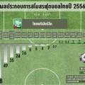 ภาพปกผลประกอบการฟุตบอลไทยลีก
