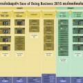 ความยากง่ายในการทำธุรกิจของไทย