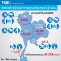 TMB Analytics คาด ปี 2559