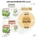 งบประมาณรายจ่ายเพิ่มเติมปี 2559 (งบกลางปี) (3)