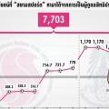 ผลประโยชน์ที่ Siamsport จัดหามาสนับสนุนการแข่งขันฟุตบอลอาชีพของไทย รวมเป็นเงินกว่า 7,703 ล้านบาท ก่อนถูกยกเลิกสัญญาการเป็นผู้ดูแลสิทธิประโยชน์เมือ่ พล.ต.อ.สมยศ พุ่มพันธุ์ม่วง เข้ามาเป็นนายกสมาคมฟุตบอลฯ ในปี 2559 (คลิกที่ภาพเพื่อขยาย)