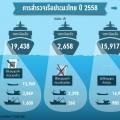 สำรวจเรือประมงไทย Over fishing