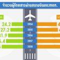 จำนวนผู้โดยสารผ่านสนามบินของทอท1