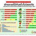 ที่มาภาพ :Thai-PAN