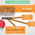 thaipublica-คนจนลงทะเบียน