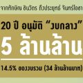 thaipublica-cover_งบกลางปี41-60-1