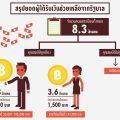 thaipublica-ลงทะเบียนคนจน