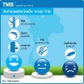TMB-ราคาสินค้าเกษตร