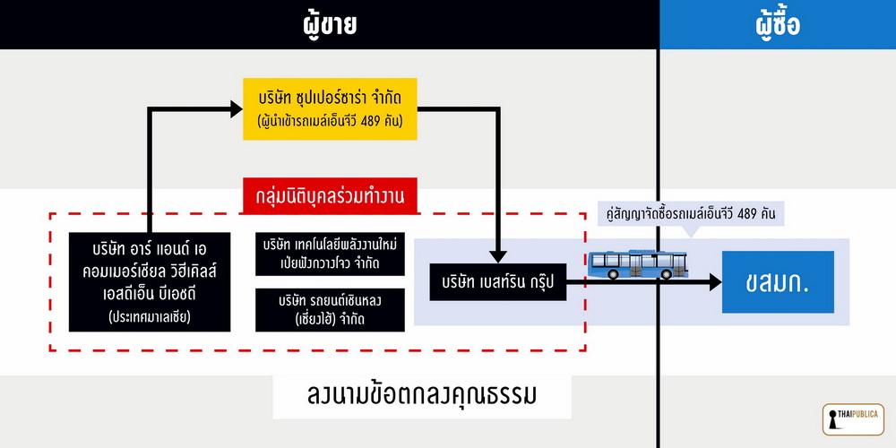 flowchart ngv bus